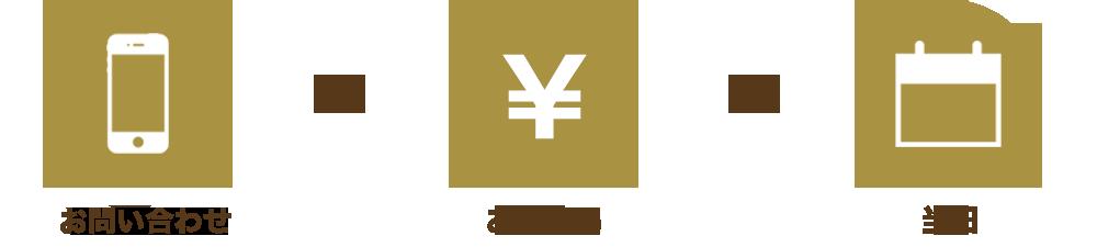 電話 or メール→お支払い→当日